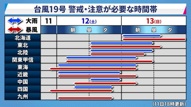 台風19号の東京と神奈川のピーク
